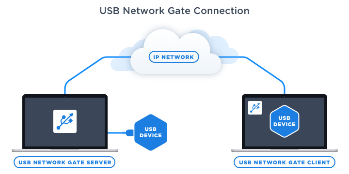 USB Network Gate Connection